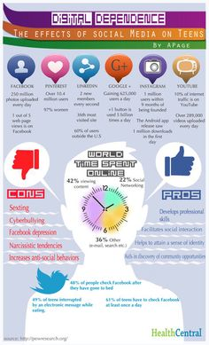 Digital Dependence: The Effects Of Social Media On Teens #infographic