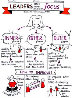 Mindfulness as the basis of Respectful Development. Leadership starts on the inside.