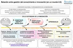 Relación entre gestión de conocimiento e innovación