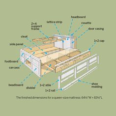 Illustration: Gregory Nemec | thisoldhouse.com | from How to Build a Storage Bed