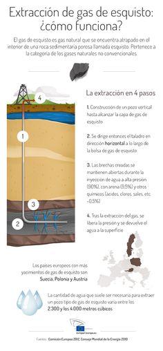 Gas de esquisto: ¿en qué consiste?