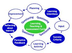 Image result for learning intentions success criteria