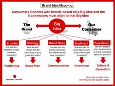 Brand idea mapping by Beloved Brands Marketing Plan, Business Marketing, Content Marketing, Digital Marketing, Change Management, Brand Management, Brand Strategy Template, Innovation Strategy, Brand Promotion