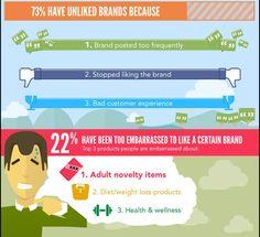 Facebook Infografik: Fan-Verhalten im sozialen Netzwerk - internetworld.de