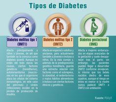 Sabías que ya se puede eliminar la diabetes?