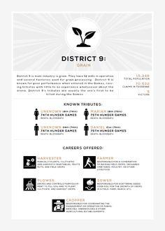 """ Districts in Panem: Lumber; Districts Of Panem, Hunger Games Districts, District 9 Hunger Games, Hunger Games Humor, Hunger Games Trilogy, Katniss And Peeta, Katniss Everdeen, District Nine, Dangerous Games"