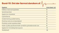 DØDSÅRSAGER Bund-10: Her er de mest atypiske dødsårsager D. 16. APRIL