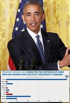 Obama shortens terms for 214 prisoners; 67 had life sentence