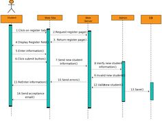 Uml sequence diagram for tax payment process this sequence diagram sequence diagram templates fit for a student registration ccuart Images