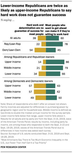 Lower-income Republicans are twice as likely as upper-income Republicans to say hard work does not guarantee success Source: Pew Research Center Pew Research Center, Social Class, Hard Work, Determination, Success, How To Get, Sayings, Lyrics, Word Of Wisdom