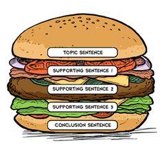 The Hamburger Paragraph Graphic Organizer, the mos 3rd Grade Writing, Writing Classes, Writing Lessons, Writing Process, Teaching Writing, Writing Skills, Reading Skills, Teaching Ideas, Writing Plan