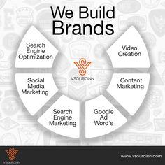 VSourcinn is a Business process Management and Outsourcing Company based in Bangalore,India. We serve small to large business firms across the world. Marketing Words, Media Marketing, Digital Marketing, Team Bonding, Content Media, Search Video, Google Ads, Build Your Brand, Design Services