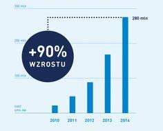 Podsumowanie roku 2014 w SMSAPI