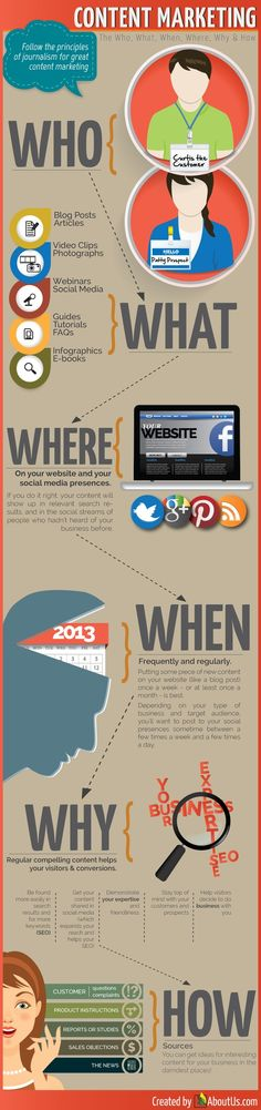 Content Marketing: Who, What, When, Where, Why & How, zdroj: http://www.aboutus.com/content-marketing-infographic/
