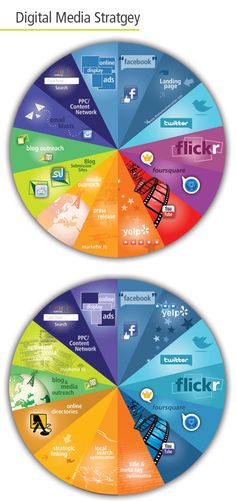 Digital Media Chart for Marketing {INFOGRAPHIC} #design #webdesign via http://www.samanthajoydesign.com