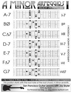 Major Chord (Triad) Guitar Arpeggio Chart (Scale Based