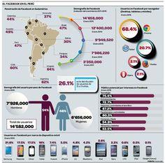 Facebook en el Perú (Enero 2015)
