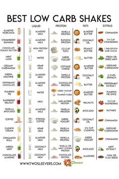 Best Low Carb Protein Shakes Want some protein shakes you'll actually ENJOY drinking? I've made a list of all the Best Low Carb Protein Shakes just for you. These are all perfect for Keto and low-carb diets and are SO good! Low Carb Protein Shakes, Keto Shakes, Protein Shake Recipes, Protein Smoothie Recipes, Smoothie Diet, High Protein Low Carb, Healthy Shakes, 310 Shake Recipes, Post Workout Smoothie