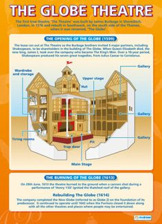 The Globe Theater poster is ideal for classroom walls and school hallways. The large size poster offers a bright and informative chart that is highly legible from a distance while complementing any learning environment. Drama Education, Education English, Teaching English, Teaching Theatre, Drama Teaching, Teaching Literature, Teaching Tools, Teaching Resources, Teaching Ideas