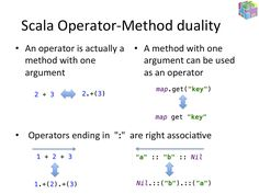 Scala Syntax in 7 images Mathematics, Coding, Learning, Math, Studying, Teaching, Programming, Onderwijs