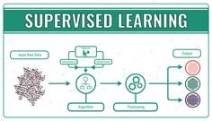 Machine Learning Explained: Understanding Supervised, Unsupervised, and Reinforcement Learning - Data Science Central Supervised Machine Learning, Machine Learning Deep Learning, Machine Learning Regression, What Is Data Science, Machine Learning Artificial Intelligence, Risk Analysis, Science Tools, Dissertation Writing, Learning Techniques