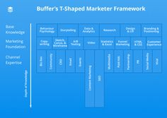 T-shaped-marketer-viitekehys