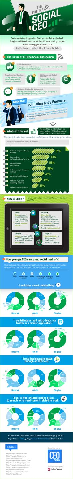 CEOs are looking to benefit from social media marketing efforts. Today's infographic by CEO.com lists the benefits of social media marketing, and how younger CEOs are more social media-savvy than older CEOs