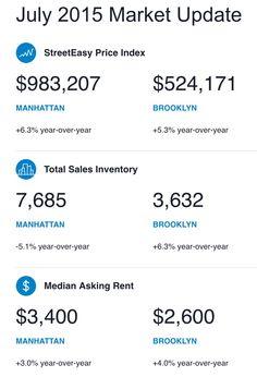 JULY 2015 NYC REAL ESTATE MARKET REPORT! #nyc #nycrealestate #marketreport #livingny