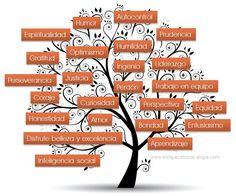 24 fortalezas de psicologia positiva