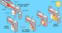 Nice diagram of the Blow Moulding process that uses a moulded parison.