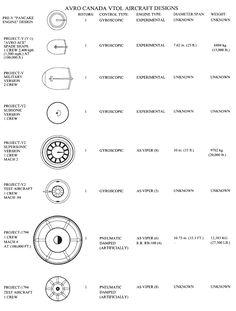 """XR-7 """"gaspipe"""" Aurora & Autres projets d'OVNI du Pentagone - == U.F.O TOP SECRET =="""