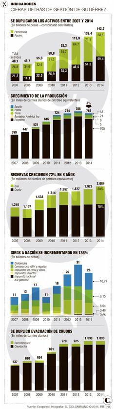 Los barriles que le dejó Gutiérrez a Ecopetrol