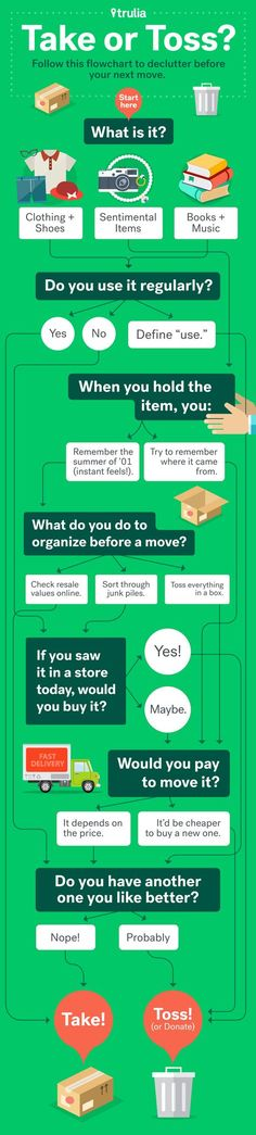 decluttering tips flow chart                                                                                                                                                                                 More