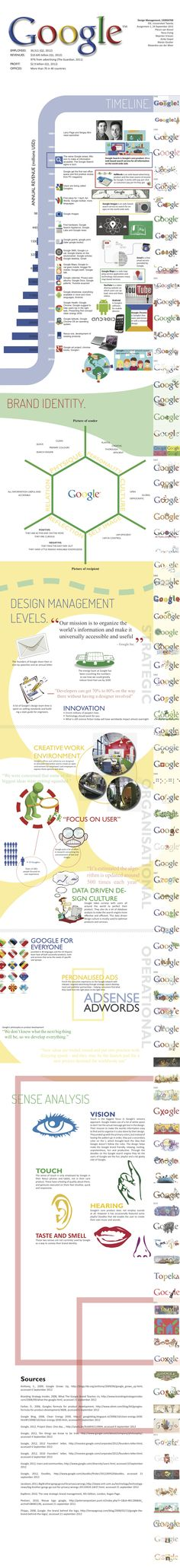 The Google brand infographic (group project)