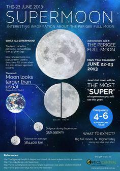 The 23 June 2013 Supermoon