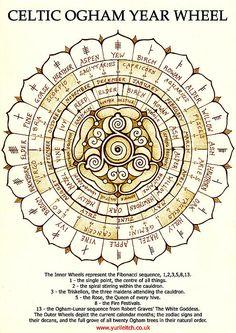 Celtic Ogham Year Wheel Print By Yuri Leitch ~ celtic ogham witchcraft zodiac sabbat wheel of the year wicca pagan symbol symbols druid druidic tree trees Celtic Druids, Celtic Paganism, Celtic Symbols, Druid Symbols, Mayan Symbols, Egyptian Symbols, Ancient Symbols, Witchcraft Symbols, Celtic Mythology