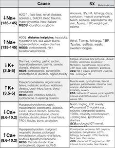 HealthCareHacker: Electrolyte Imbalances: Symptoms & Causes