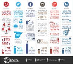 El mapa más completo de Redes Sociales y usuarios en una infografía | Websa100