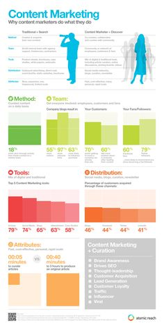 Content Marketing Infographic-- great info for bloggers