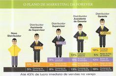 Como crescer seu negocio na Forever Living Brasil.  N° FLP:440100474599