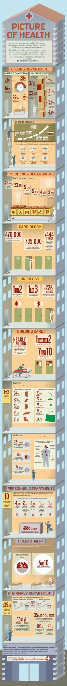 A Picture of Healthcare in America  http://www.businesspundit.com/a-picture-of-healthcare-in-america/ | Repinned by @darvin_williams