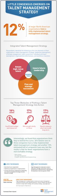 Little Consensus emerges on Talent Management Strategy