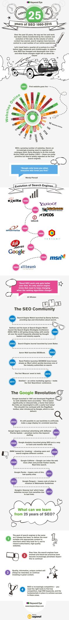 Search Engine Optimization : les 25 ans - #Insdigbord #seo