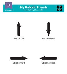 My robotic friend algorithm lesson Computer Programming, Computer Science, Science Websites, Computational Thinking, Summer Courses, Girl Scout Activities, Grammar Lessons, Girl Scouts, Robot