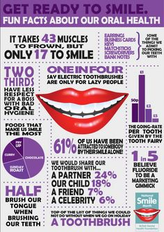 Jul 2016 - Get ready to smile! Fun facts about our oral health done in a lovely dental infographic for National Smile Month from our National Dental Survey. Check it out! Surgery Logo, Dental Surgery, Health Facts, Oral Health, Dental Health, Baby Health, Health Diet, Dental Implants, Tips