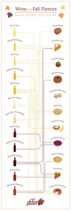 Pairing Guide: Wine and Festive Fall Flavors