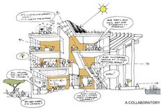 A COLLABORATORY   The campus architecture will adopt a passive-first approach, looking to cool and ventilate itself naturally. Solar gain will be mitigated through overhangs and screens as well as planted roofs. Day lighting as well as views will be maximised. Spaces will embrace & inspire both staff & students. Flourish, Screens, Gain, Architects, Competition, Solar, Students, University, Inspire