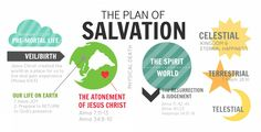 Awesome plan of salvation bookmarks--printable front and back. #youngwomen #printable