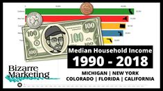 Median Household Income Michigan 1990-2018 Email Marketing, Content Marketing, Cloud Based, Books To Read, Michigan, Social Media, Education, Youtube