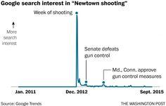 The short American memory: How mass shootings vanish almost instantly - The Washington Post